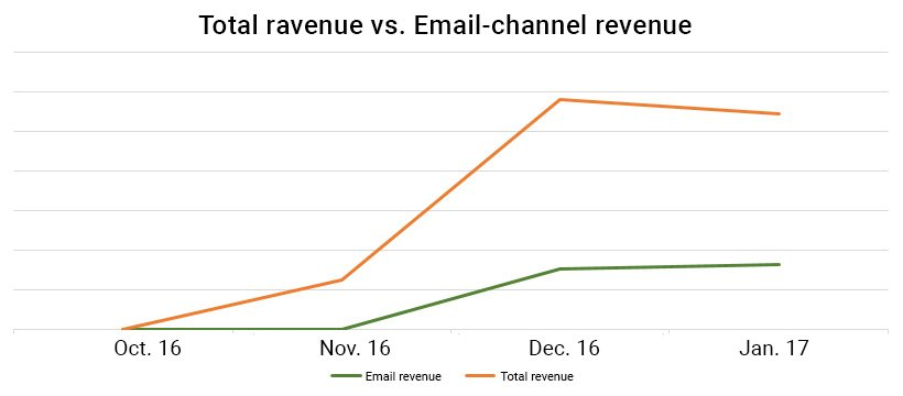 he Email-channel grows fast