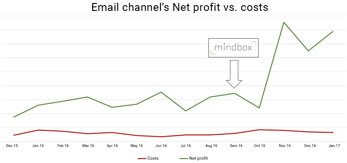Email channel costs have risen insignificantly, while Net profit has increased three times