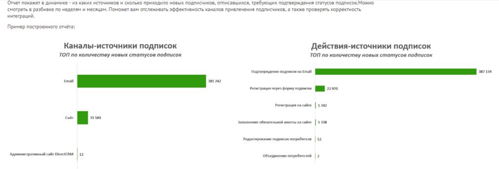 """Пример отчета """"Источники подписок"""""""