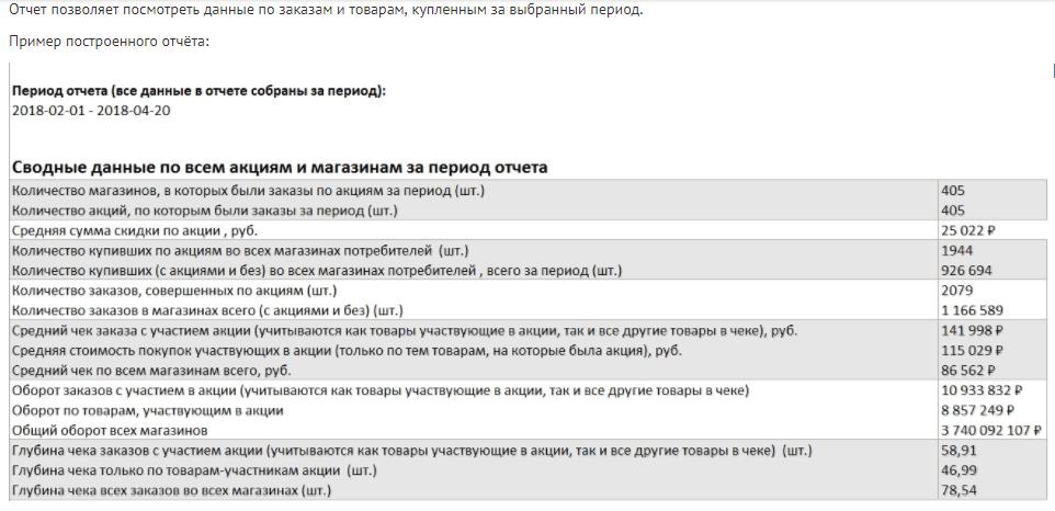 """Пример отчета """"Скидочные акции"""""""