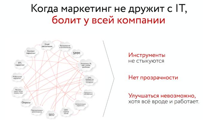 Интеграционный хаос, версия 1.0